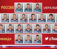 Назван состав сборной России на Евро-2016